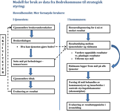 Modell for bruk av data for Bedrekommune til strategisk styring.